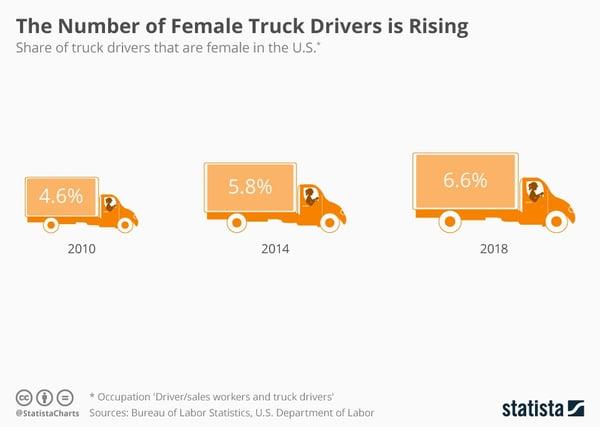 Female Truck Drivers increasing chart